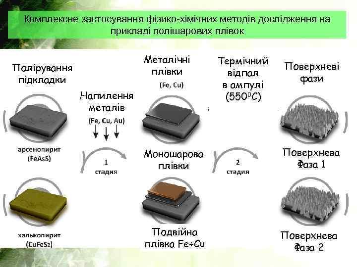 Комплексне застосування фізико-хімічних методів дослідження на прикладі полішарових плівок Металічні плівки Полірування підкладки Напилення