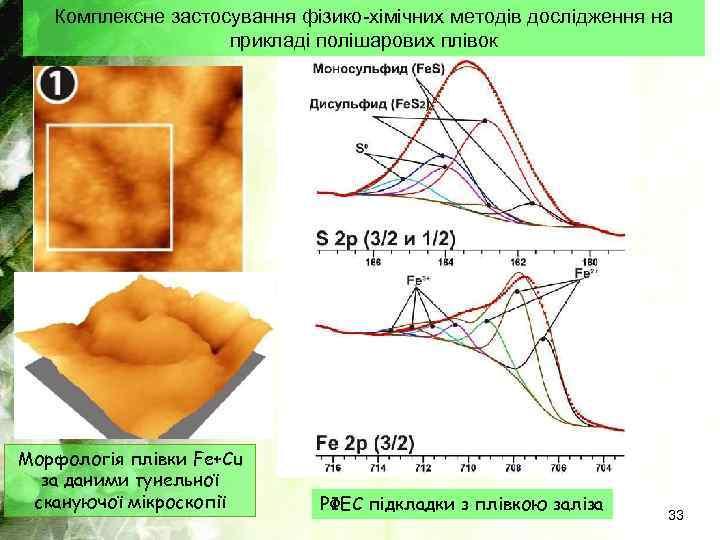 Комплексне застосування фізико-хімічних методів дослідження на прикладі полішарових плівок Морфологія плівки Fe+Cu за даними