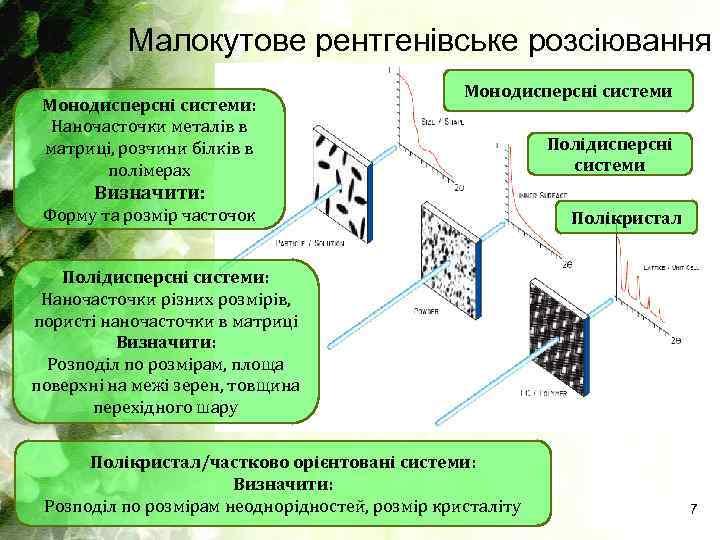 Малокутове рентгенівське розсіювання Монодисперсні системи: Наночасточки металів в матриці, розчини білків в полімерах Монодисперсні