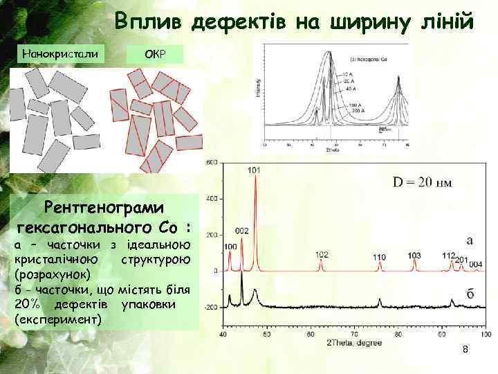 Вплив дефектів на ширину ліній Нанокристали ОКР Рентгенограми гексагонального Co : a – часточки