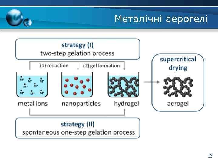 Металічні аерогелі 13