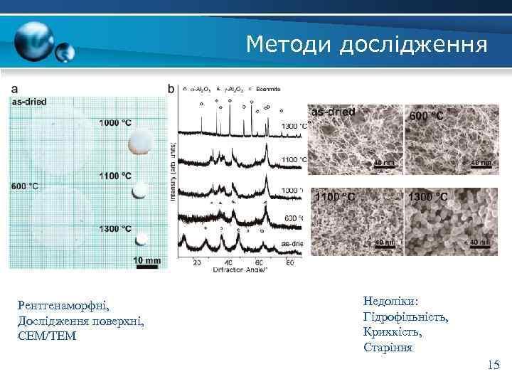 Методи дослідження Рентгенаморфні, Дослідження поверхні, СЕМ/ТЕМ Недоліки: Гідрофільність, Крихкість, Старіння 15