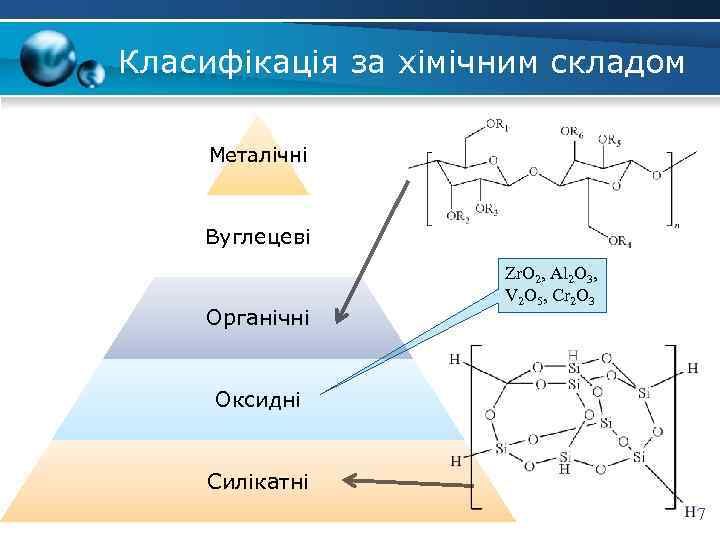 Класифікація за хімічним складом Металічні Вуглецеві Органічні Zr. O 2, Al 2 O 3,