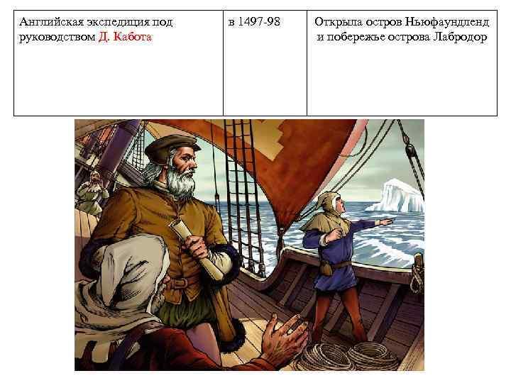 Английская экспедиция под руководством Д. Кабота в 1497 -98 Открыла остров Ньюфаундленд и побережье