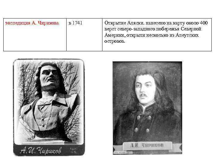 экспедиция А. Чирикова в 1741 Открытие Аляски. нанесено на карту около 400 верст северо-западного