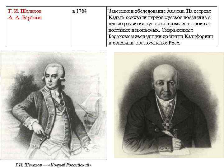 Г. И. Шелихов А. А. Баранов в 1784 Завершили обследование Аляски. На острове Кадьяк