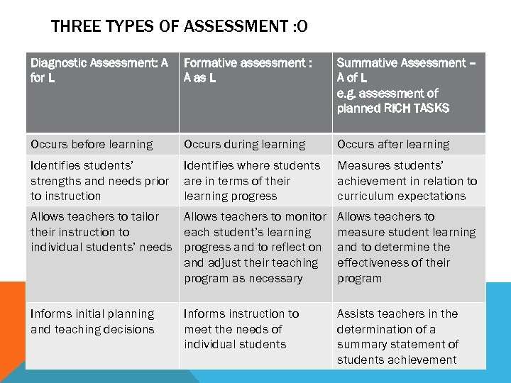 THREE TYPES OF ASSESSMENT : O Diagnostic Assessment: A for L Formative assessment :