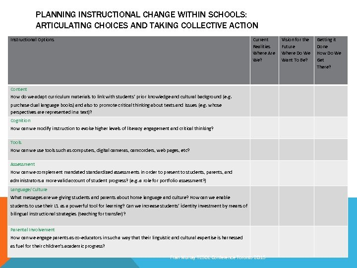 PLANNING INSTRUCTIONAL CHANGE WITHIN SCHOOLS: ARTICULATING CHOICES AND TAKING COLLECTIVE ACTION Instructional Options Current