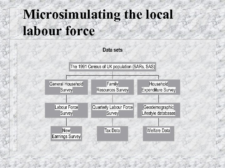 Microsimulating the local labour force