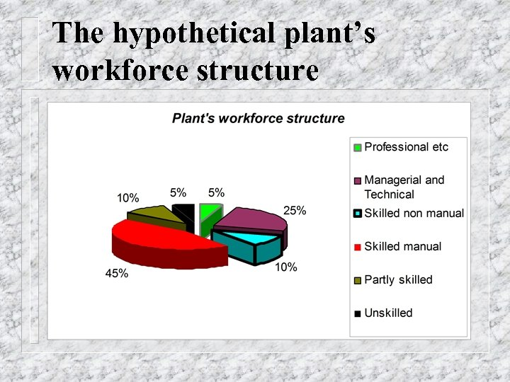 The hypothetical plant's workforce structure