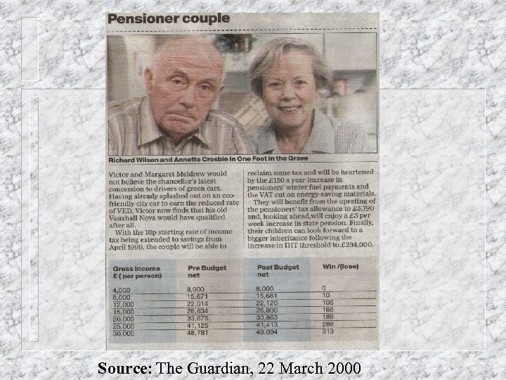Source: The Guardian, 22 March 2000