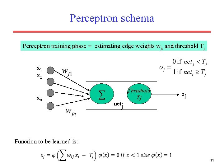 Perceptron schema Perceptron training phase = estimating edge weights wji and threshold Tj x