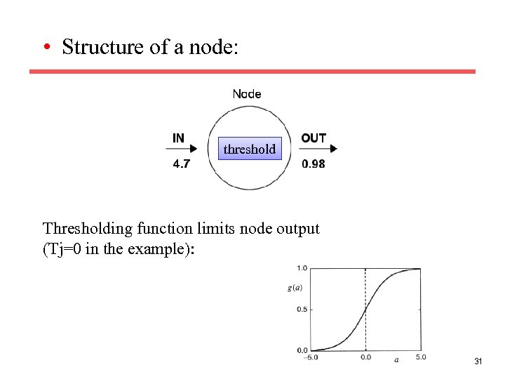• Structure of a node: threshold Thresholding function limits node output (Tj=0 in