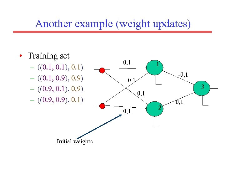 Another example (weight updates) • Training set – – ((0. 1, 0. 1) ((0.