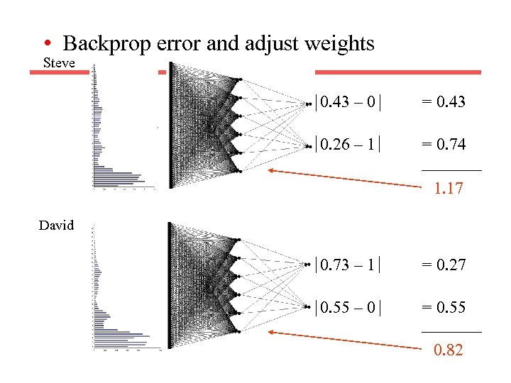 • Backprop error and adjust weights Steve 0. 43 – 0 = 0.