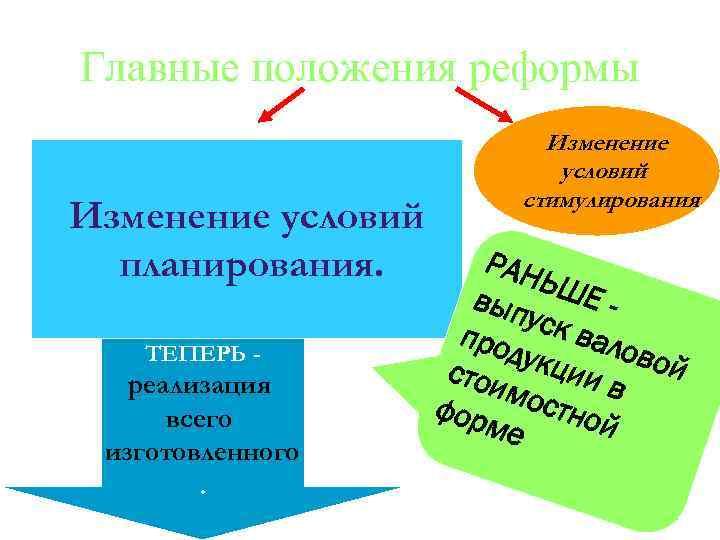 Главные положения реформы Изменение условий планирования. ТЕПЕРЬ - реализация всего изготовленного. Изменение условий стимулирования