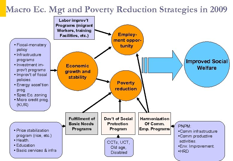 Macro Ec. Mgt and Poverty Reduction Strategies in 2009 Labor improv't Programs (migrant Workers,
