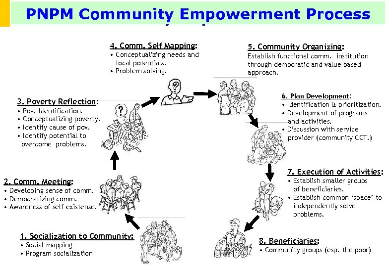 PNPM Community Empowerment Process PNPM -Community Empowerment Process 4. Comm. Self Mapping: • Conceptualizing