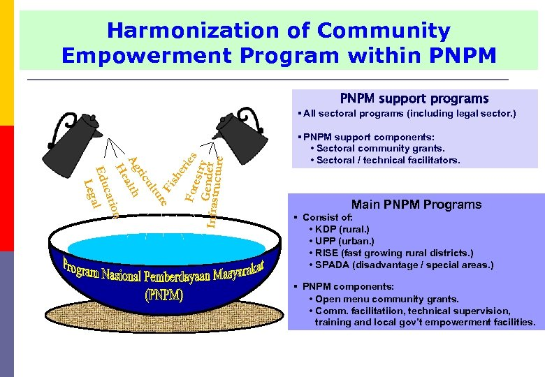 Harmonization of Community Empowerment Program within PNPM support programs § PNPM support components: •