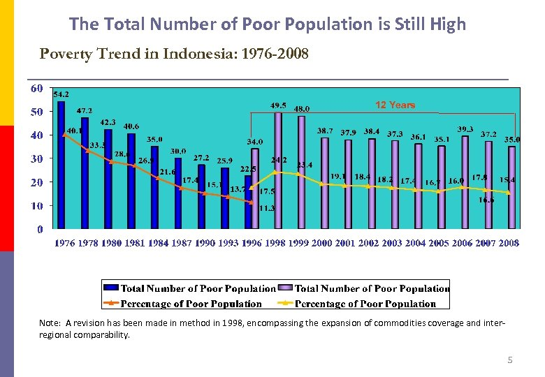 The Total Number of Poor Population is Still High Poverty Trend in Indonesia: 1976