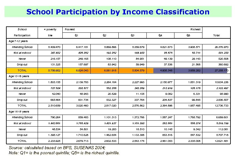 School Participation by Income Classification School < poverty Participation line Poorest Richest Q 1