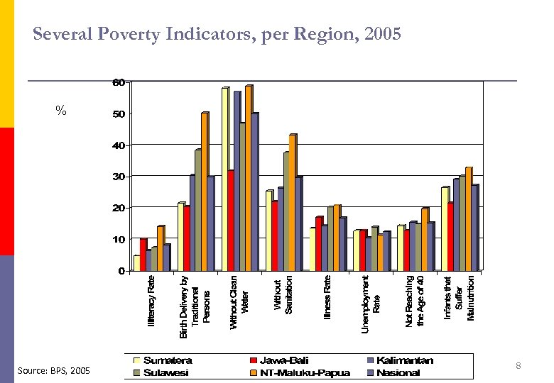 Several Poverty Indicators, per Region, 2005 % Source: BPS, 2005 8