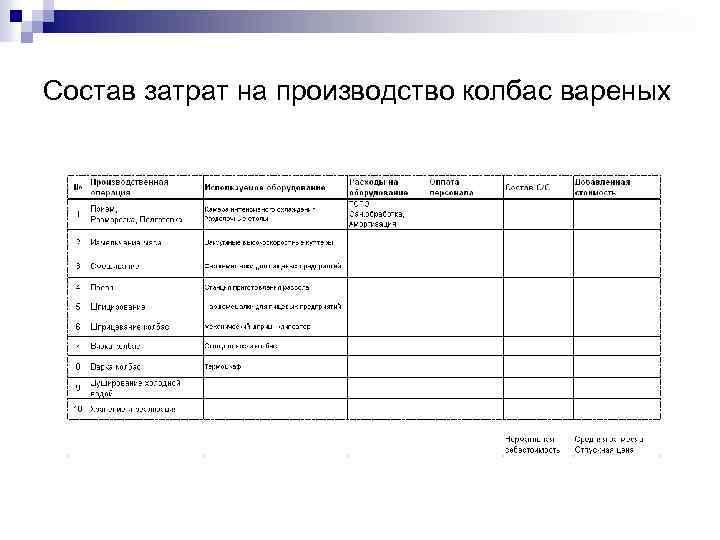 Состав затрат на производство колбас вареных