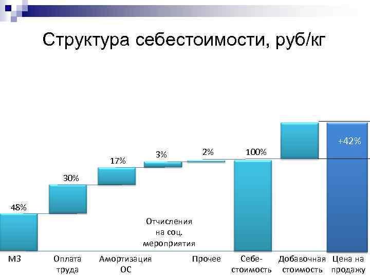 Структура себестоимости, руб/кг 2% 3% 17% 100% +42% 30% 48% Отчисления на соц. мероприятия