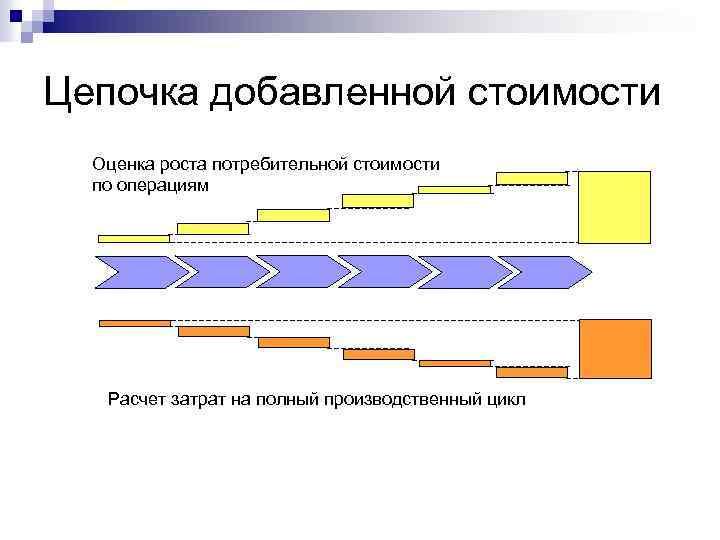 Цепочка добавленной стоимости Оценка роста потребительной стоимости по операциям Расчет затрат на полный производственный