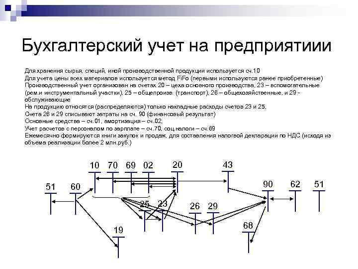 Бухгалтерский учет на предприятиии Для хранения сырья, специй, иной производственной продукции используется сч. 10