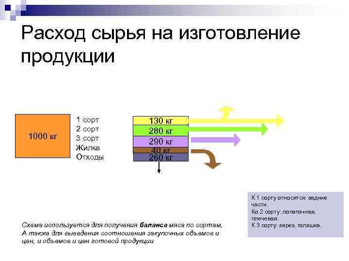 Расход сырья на изготовление продукции 1000 кг 1 сорт 2 сорт 3 сорт Жилка