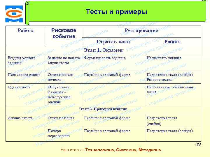 Консалтинговая компания ТСМ Тесты и примеры оектами Тест 5 -1 (2). Проект «Сдача экзамена»