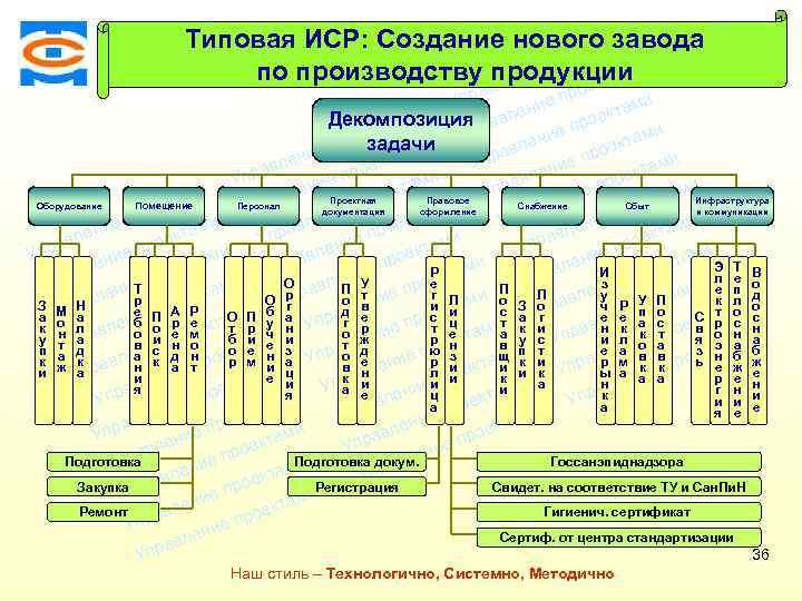 Типовая ИСР: Создание нового завода ми екта о е пр м по производству продукциии