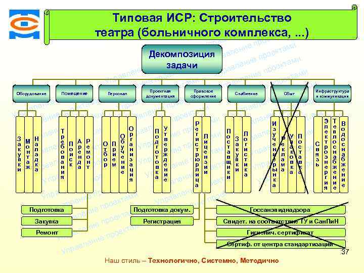 Типовая ИСР: Строительство ми екта о е пр ми театра (больничного комплекса, . .