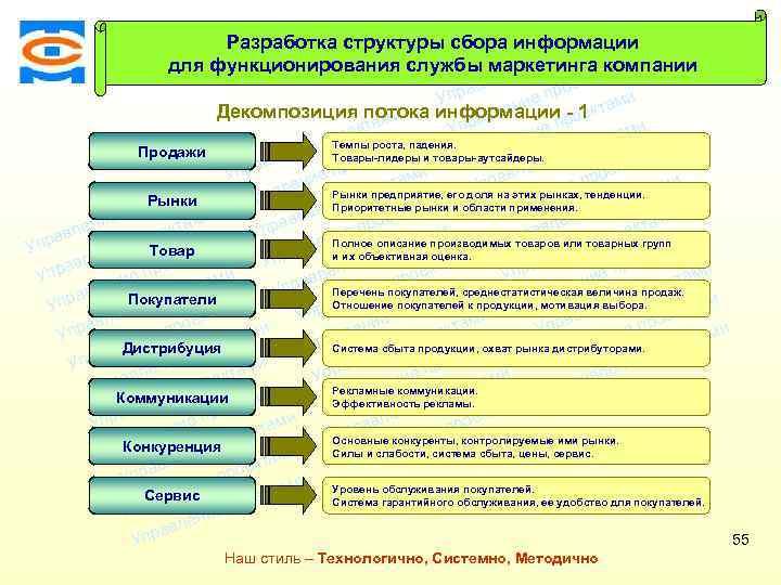 Консалтинговая Разработка структуры сбора информации ми екта компания ТСМ про для функционирования службы маркетинга