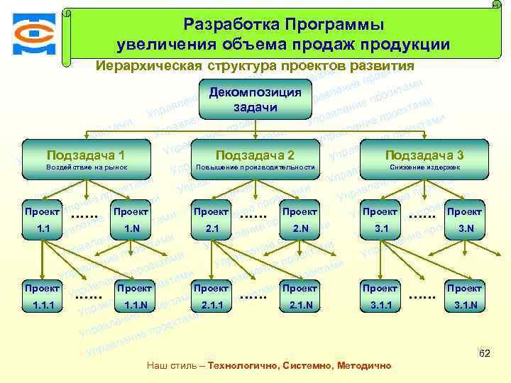 Разработка Программыами кт рое и еп увеличения объема продаж продукции ени ктам л Консалтинговая