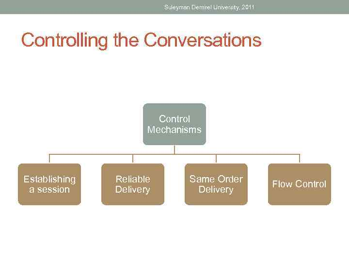Suleyman Demirel University, 2011 Controlling the Conversations Control Mechanisms Establishing a session Reliable Delivery