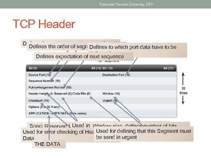 Suleyman Demirel University, 2011 TCP Header Defines from which port data transferred Defines the