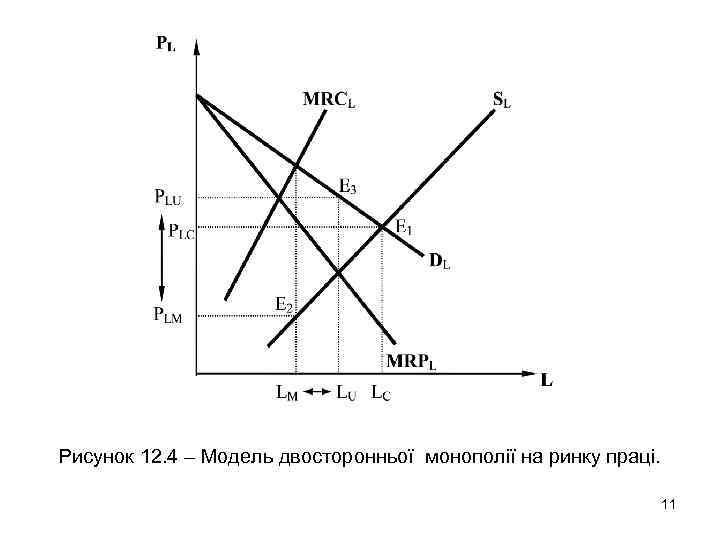 Рисунок 12. 4 – Модель двосторонньої монополії на ринку праці. 11
