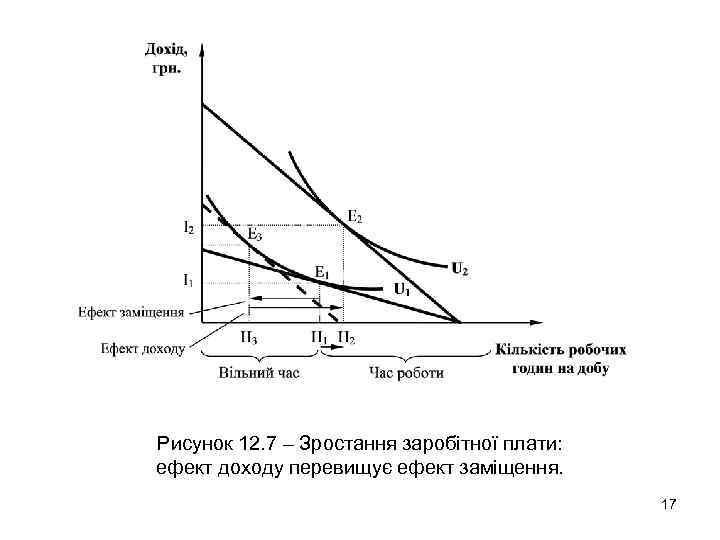 Рисунок 12. 7 – Зростання заробітної плати: ефект доходу перевищує ефект заміщення. 17