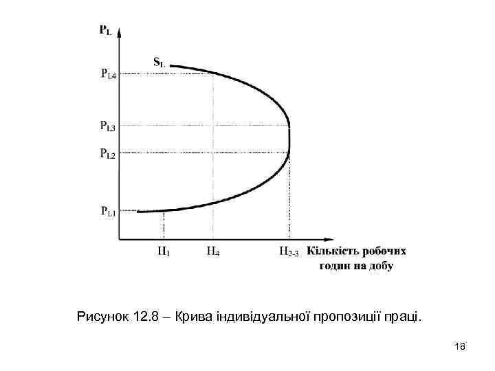 Рисунок 12. 8 – Крива індивідуальної пропозиції праці. 18