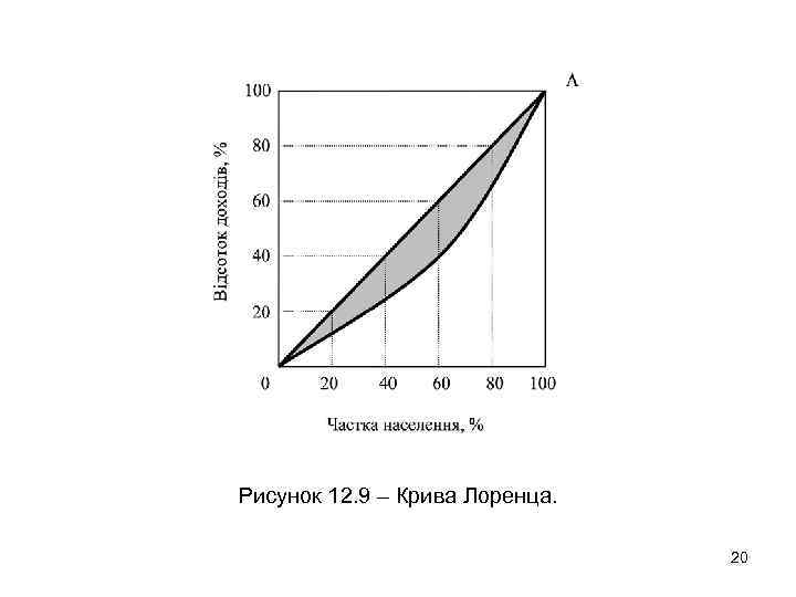 Рисунок 12. 9 – Крива Лоренца. 20