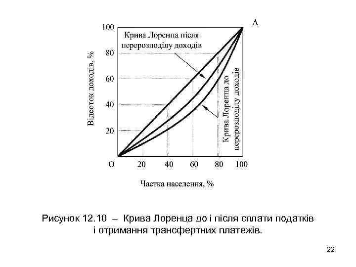Рисунок 12. 10 – Крива Лоренца до і після сплати податків і отримання трансфертних