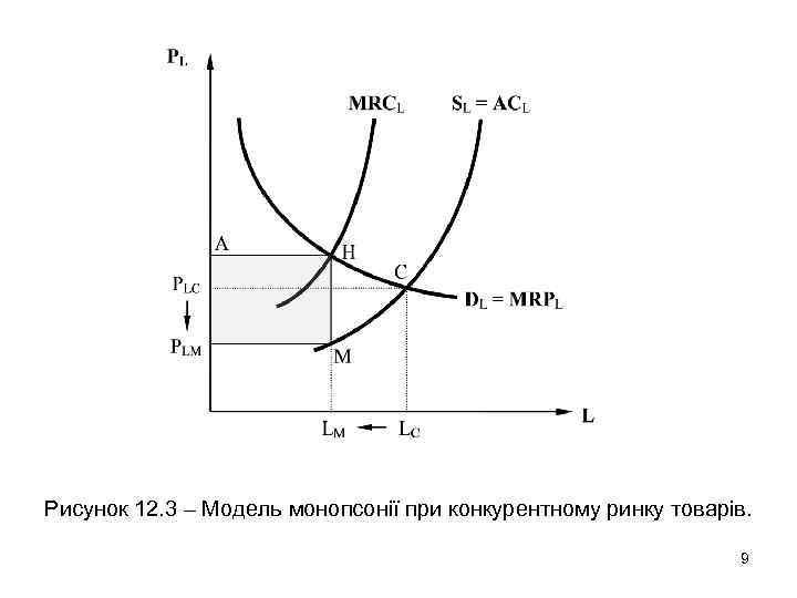 Рисунок 12. 3 – Модель монопсонії при конкурентному ринку товарів. 9