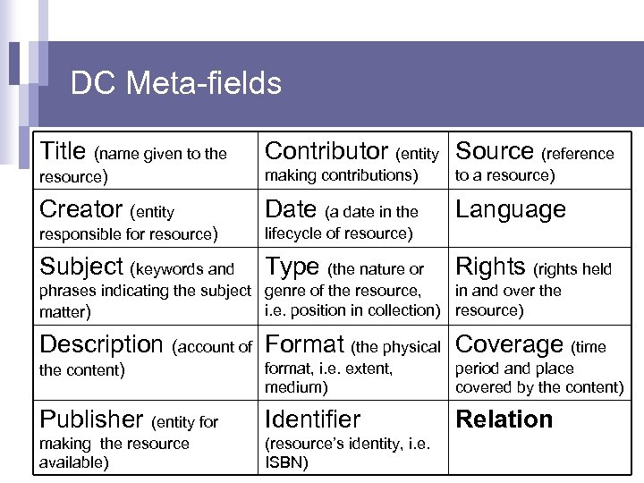 DC Meta-fields Title (name given to the Contributor (entity Source (reference resource) making contributions)