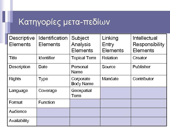 Κατηγορίες μετα-πεδίων Descriptive Identification Subject Elements Analysis Elements Linking Entry Elements Intellectual Responsibility Elements