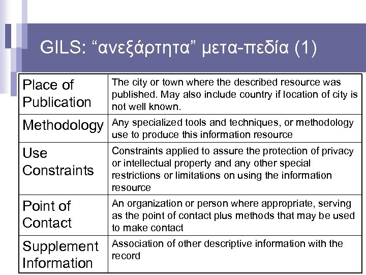 """GILS: """"ανεξάρτητα"""" μετα-πεδία (1) Place of Publication The city or town where the described"""