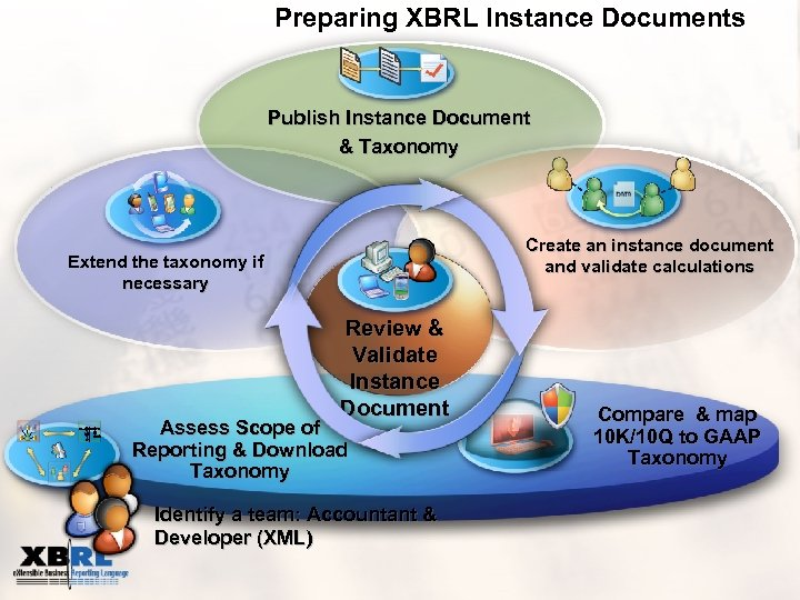 Preparing XBRL Instance Documents Publish Instance Document & Taxonomy Create an instance document and