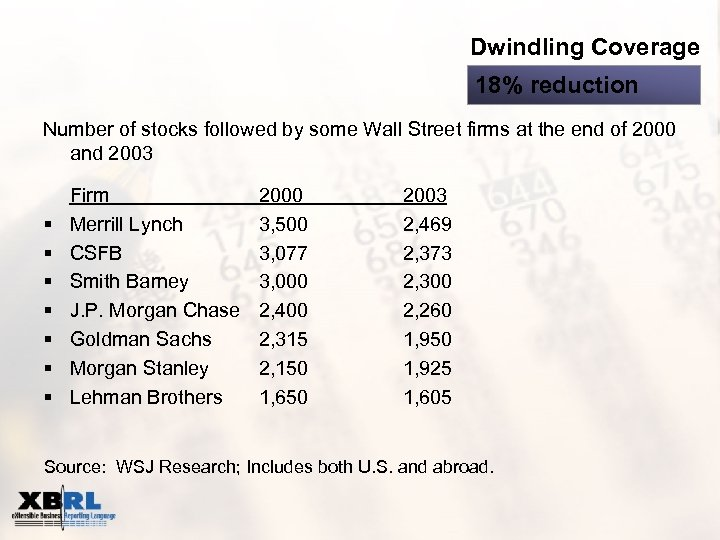 Dwindling Coverage 18% reduction Number of stocks followed by some Wall Street firms at