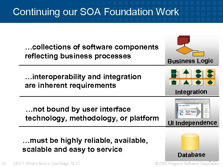 Continuing our SOA Foundation Work …collections of software components reflecting business processes …interoperability and